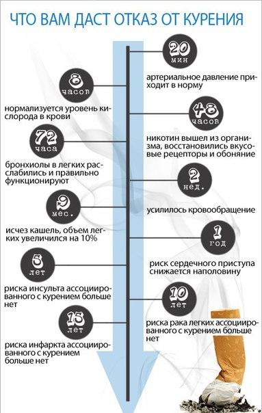 На сколько повышается давление после курения